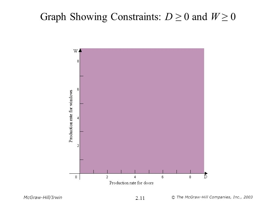 McGraw-Hill/Irwin © The McGraw-Hill Companies, Inc., 2003 2.11 Graph Showing Constraints: D ≥ 0 and W ≥ 0