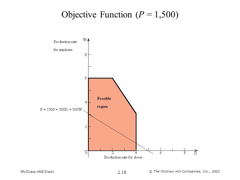 McGraw-Hill/Irwin © The McGraw-Hill Companies, Inc., 2003 2.18 Objective Function (P = 1,500)