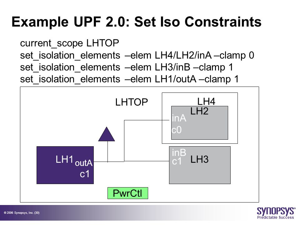 © 2006 Synopsys, Inc. (30) Predictable Success Example UPF 2.0: Set Iso Constraints LH1LH3 PwrCtl LHTOP LH2 c0 c1 outA LH4 current_scope LHTOP set_iso