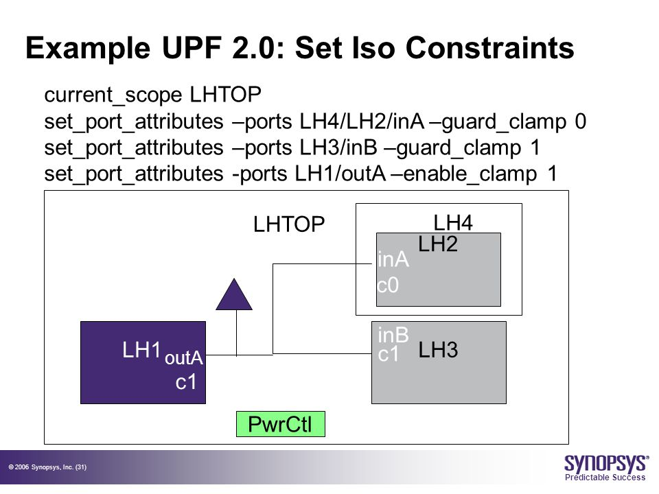 © 2006 Synopsys, Inc. (31) Predictable Success Example UPF 2.0: Set Iso Constraints LH1LH3 PwrCtl LHTOP LH2 c0 c1 outA LH4 current_scope LHTOP set_por