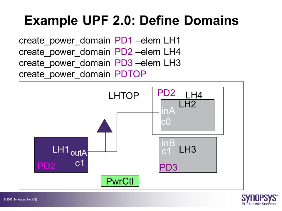 © 2006 Synopsys, Inc. (32) Predictable Success Example UPF 2.0: Define Domains LH1LH3 PwrCtl LHTOP LH2 c0 c1 outA LH4 create_power_domain PD1 –elem LH
