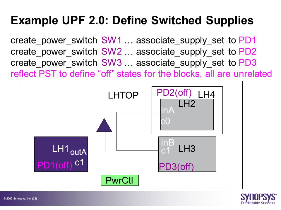 © 2006 Synopsys, Inc. (33) Predictable Success Example UPF 2.0: Define Switched Supplies LH1LH3 PwrCtl LHTOP LH2 c0 c1 outA LH4 create_power_switch SW