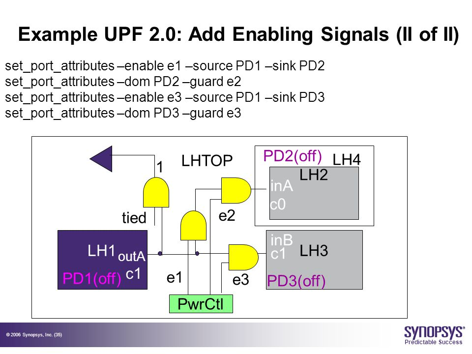 © 2006 Synopsys, Inc. (35) Predictable Success Example UPF 2.0: Add Enabling Signals (II of II) LH1LH3 PwrCtl LHTOP LH2 c0 c1 outA LH4 inA inB c1 PD2(