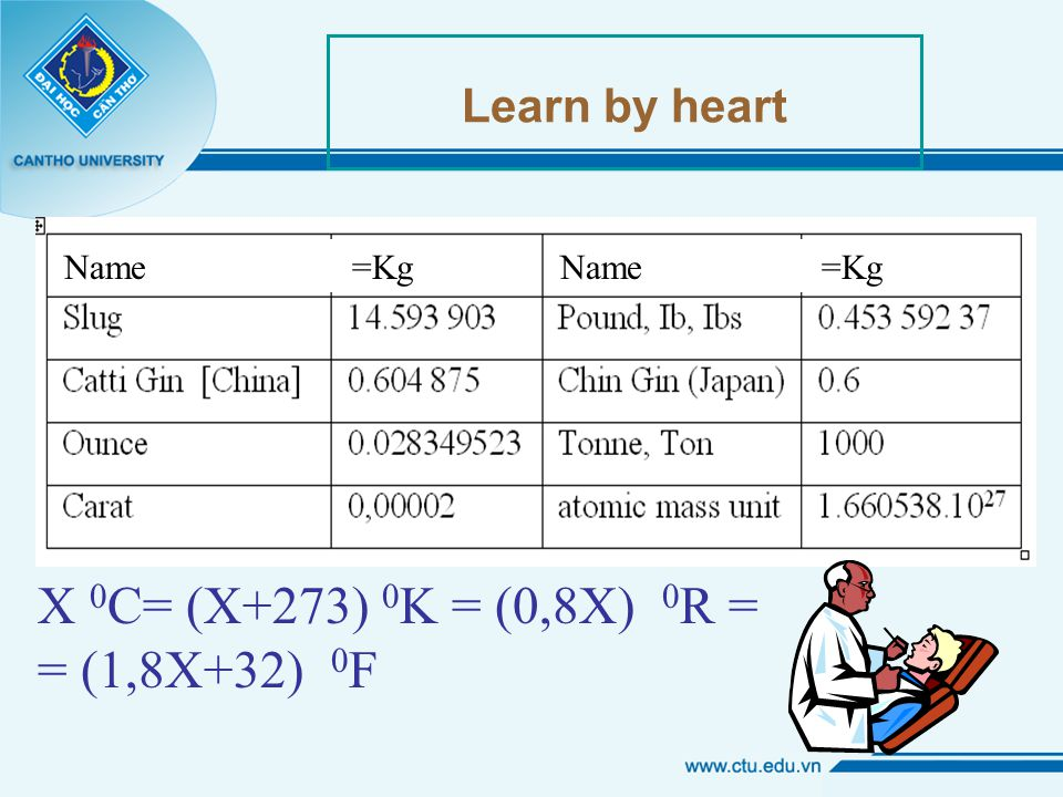Learn by heart X 0 C= (X+273) 0 K = (0,8X) 0 R = = (1,8X+32) 0 F Name =Kg