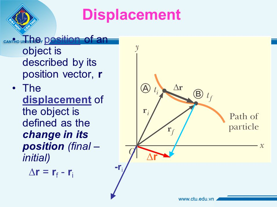 Displacement The position of an object is described by its position vector, r The displacement of the object is defined as the change in its position (final – initial) ∆r = r f - r i -r i ∆r∆r