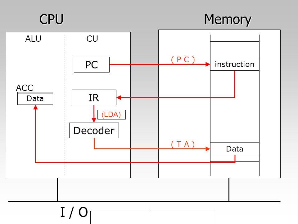 CPU Memory CPU Memory I / O I / O PC IR Decoder CUALU instruction Data ACC ( T A ) ( P C ) Data (LDA)