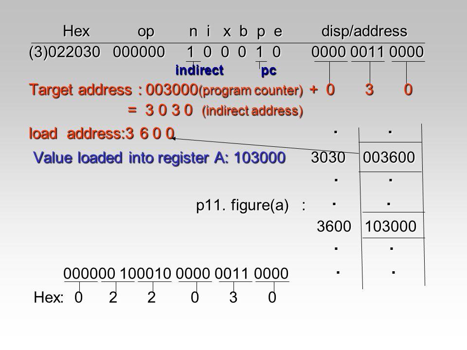 Hex op n i x b p e disp/address Hex op n i x b p e disp/address (3)022030 000000 1 0 0 0 1 0 0000 0011 0000 indirect pc indirect pc Target address : 0