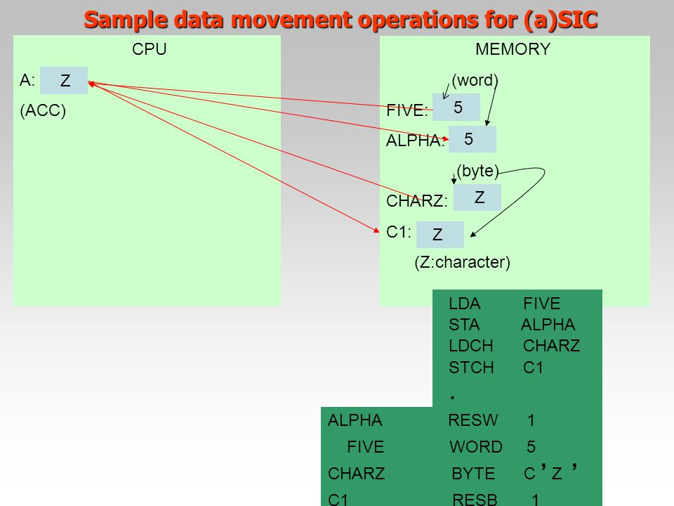 Sample data movement operations for (a)SIC CPU A: (ACC) MEMORY (word) FIVE: ALPHA: (byte) CHARZ: C1: (Z:character) 5 5 Z Z 5 LDA FIVE STA ALPHA LDCH C