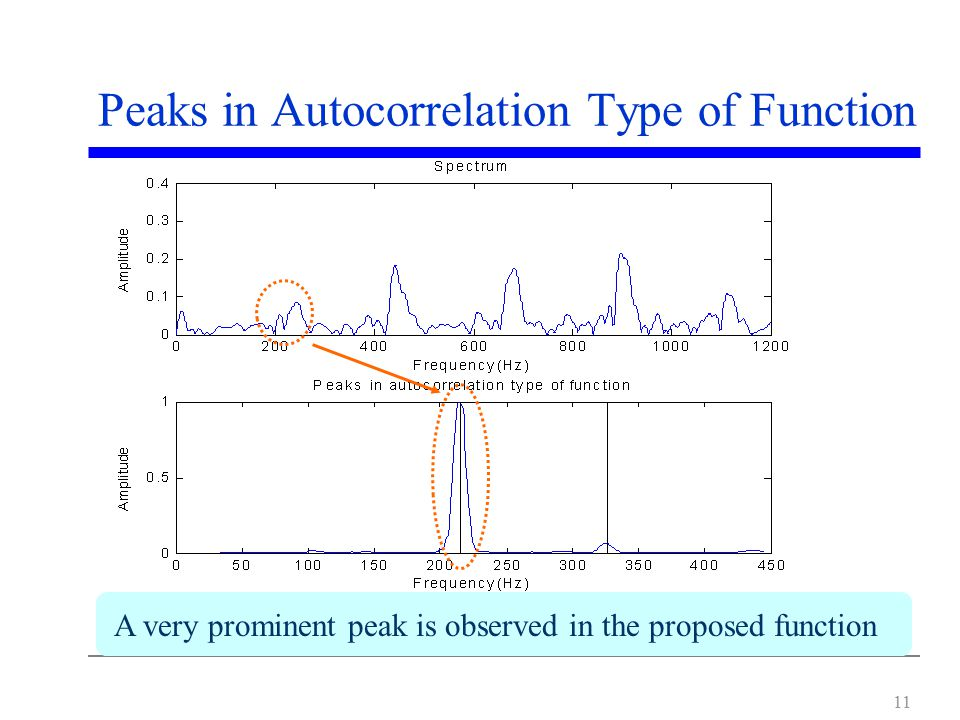 11 Peaks in Autocorrelation Type of Function A very prominent peak is observed in the proposed function
