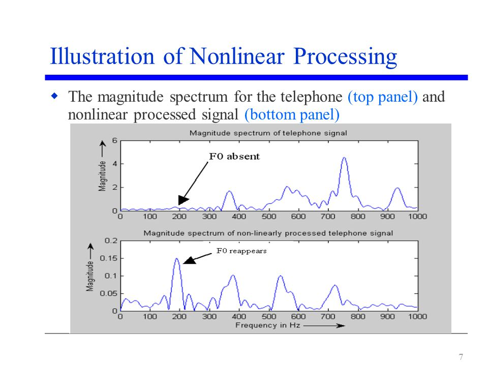 7 Illustration of Nonlinear Processing  The magnitude spectrum for the telephone (top panel) and nonlinear processed signal (bottom panel)