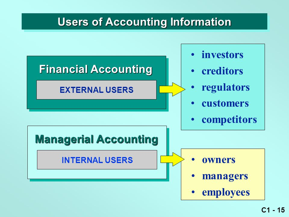 C1 - 15 EXTERNAL USERS Financial Accounting investors creditors regulators customers competitors owners managers employees INTERNAL USERS Managerial A