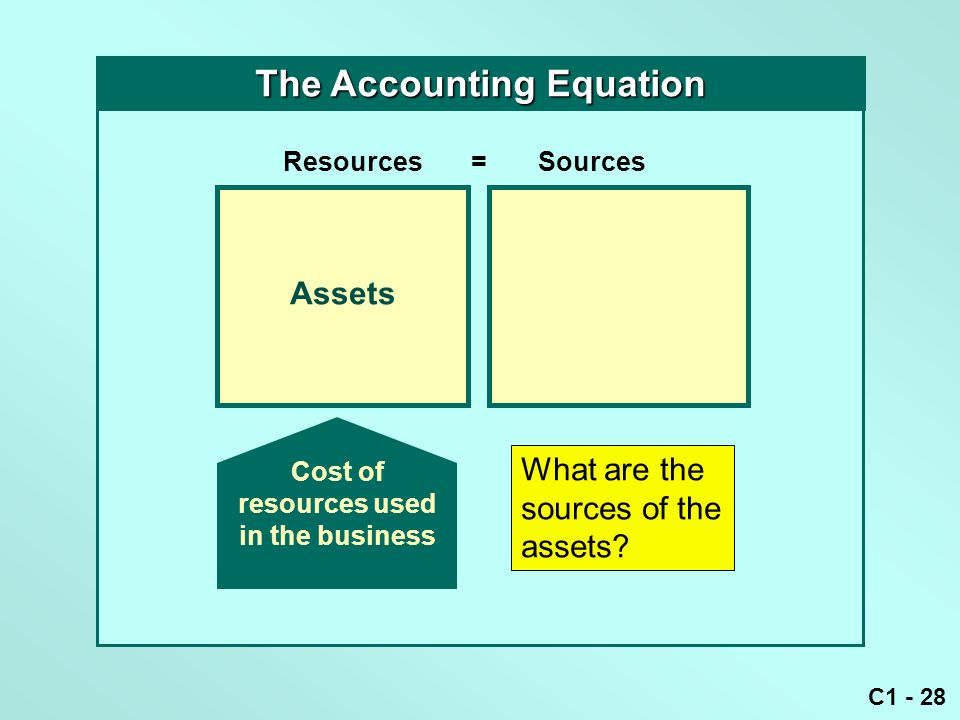 C1 - 28 Assets Resources = Sources The Accounting Equation What are the sources of the assets? Cost of resources used in the business