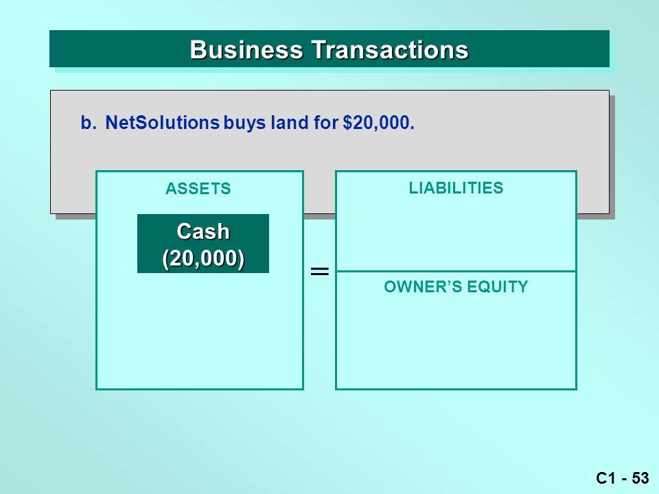 C1 - 53 Business Transactions b.NetSolutions buys land for $20,000. ASSETS = OWNER'S EQUITY LIABILITIES Cash(20,000)