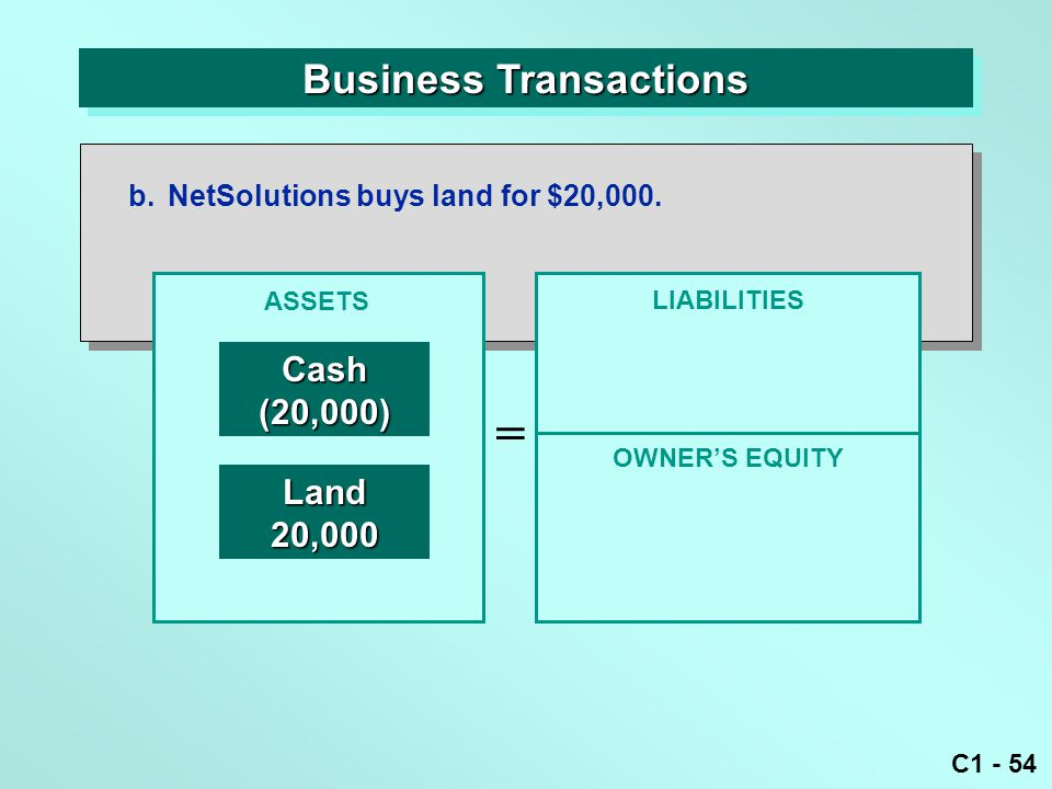 C1 - 54 Business Transactions b.NetSolutions buys land for $20,000. ASSETS = OWNER'S EQUITY LIABILITIES Cash(20,000) Land20,000