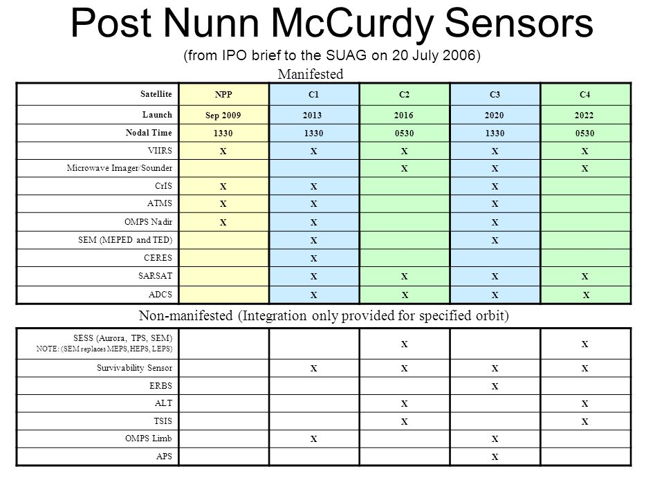 Post Nunn McCurdy Sensors (from IPO brief to the SUAG on 20 July 2006) SatelliteNPPC1C2C3C4 LaunchSep 20092013 2016 2020 2022 Nodal Time1330 053013300530 VIIRSXXXXX Microwave Imager/Sounder XXX CrISXX X ATMSXX X OMPS NadirXX X SEM (MEPED and TED) X X CERES X SARSAT XXXX ADCS X XX X Non-manifested (Integration only provided for specified orbit) SESS (Aurora, TPS, SEM) NOTE: (SEM replaces MEPS, HEPS, LEPS) XX Survivability Sensor XXXX ERBS X ALT XX TSIS X X OMPS Limb X X APS X Manifested