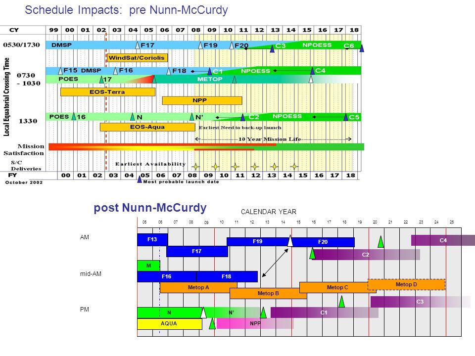 Schedule Impacts: pre Nunn-McCurdy F17 F19 F18 F20 F16 F13 M N N' NPP Metop A Metop B Metop C C1 C2 C3 AM mid-AM PM 05060708 09 11121314151617181920212223242510 AQUA Metop D C4 post Nunn-McCurdy CALENDAR YEAR