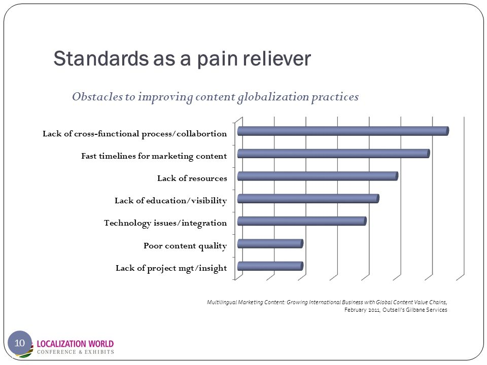 Standards as a pain reliever 10 Obstacles to improving content globalization practices Multilingual Marketing Content: Growing International Business with Global Content Value Chains, February 2011, Outsell's Gilbane Services
