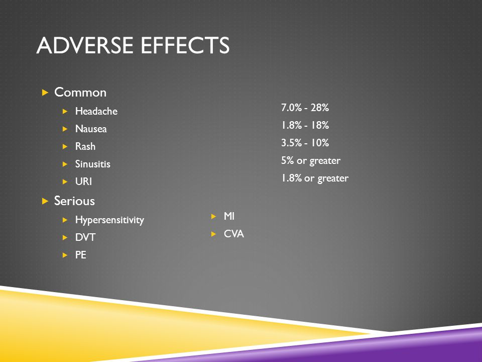 ADVERSE EFFECTS  Common  Headache  Nausea  Rash  Sinusitis  URI  Serious  Hypersensitivity  DVT  PE 7.0% - 28% 1.8% - 18% 3.5% - 10% 5% or greater 1.8% or greater  MI  CVA