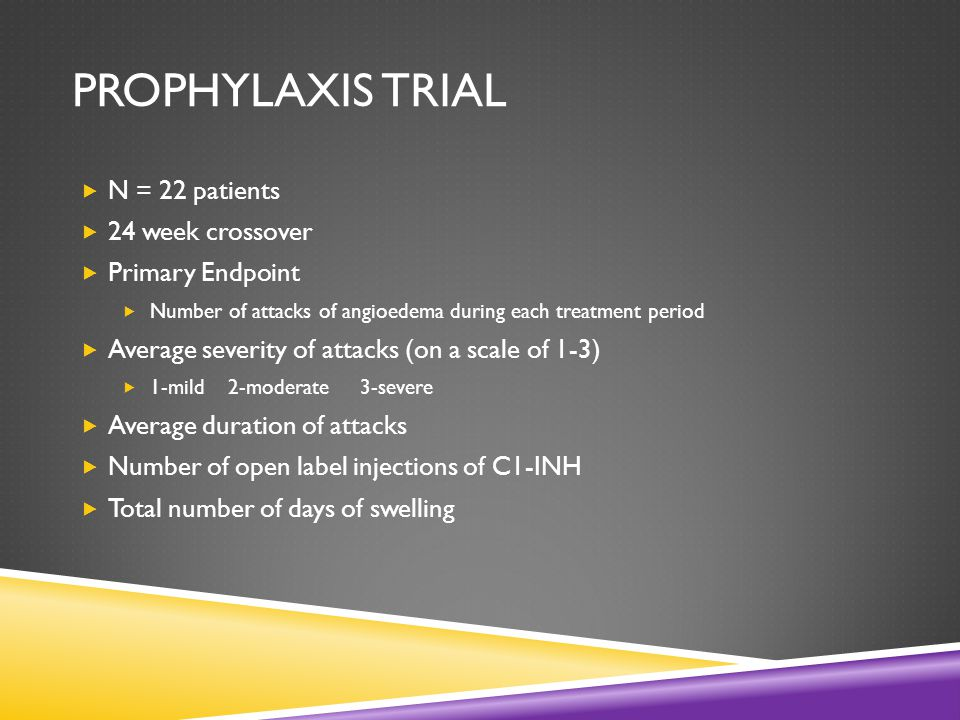PROPHYLAXIS TRIAL  N = 22 patients  24 week crossover  Primary Endpoint  Number of attacks of angioedema during each treatment period  Average severity of attacks (on a scale of 1-3)  1-mild 2-moderate3-severe  Average duration of attacks  Number of open label injections of C1-INH  Total number of days of swelling