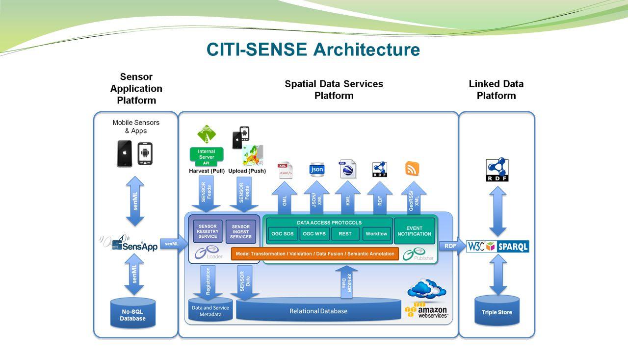 CITI-SENSE Architecture