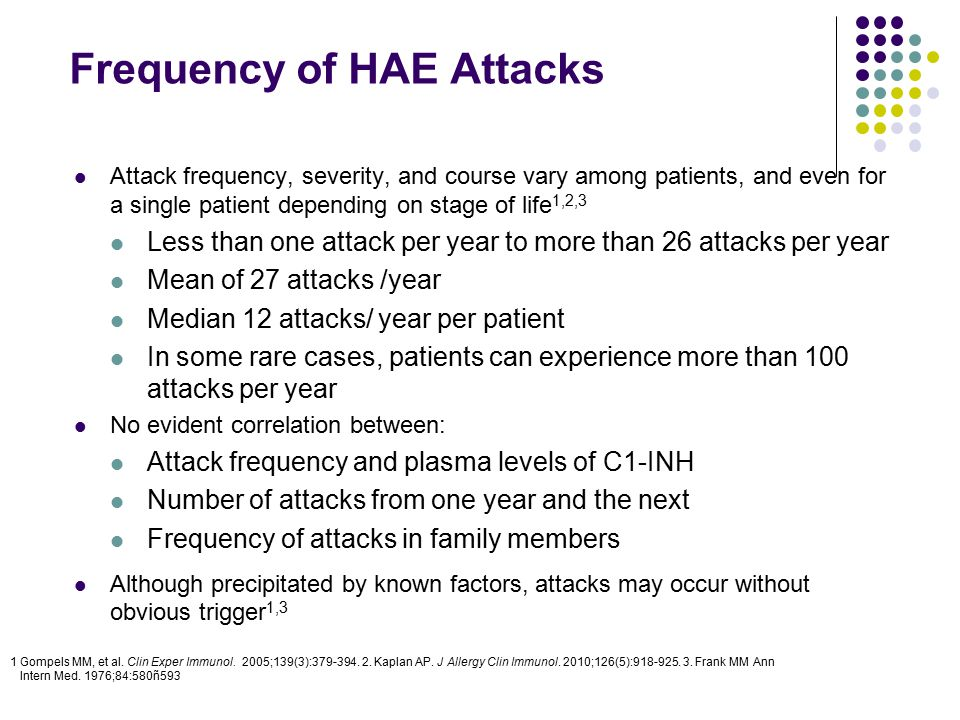 Frequency of HAE Attacks Attack frequency, severity, and course vary among patients, and even for a single patient depending on stage of life 1,2,3 Le
