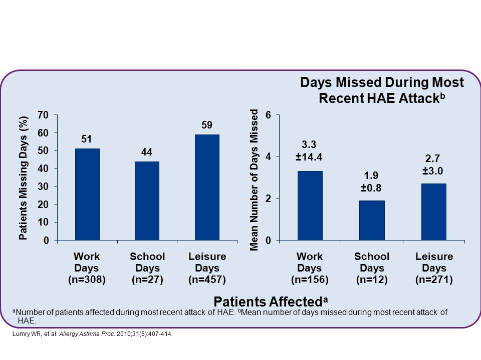 Days Missed During Most Recent HAE Attack b Patients Affected a a Number of patients affected during most recent attack of HAE. b Mean number of days