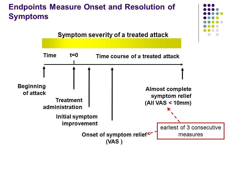 Endpoints Measure Onset and Resolution of Symptoms Almost complete symptom relief (All VAS < 10mm) Beginning of attack Initial symptom improvement Tim