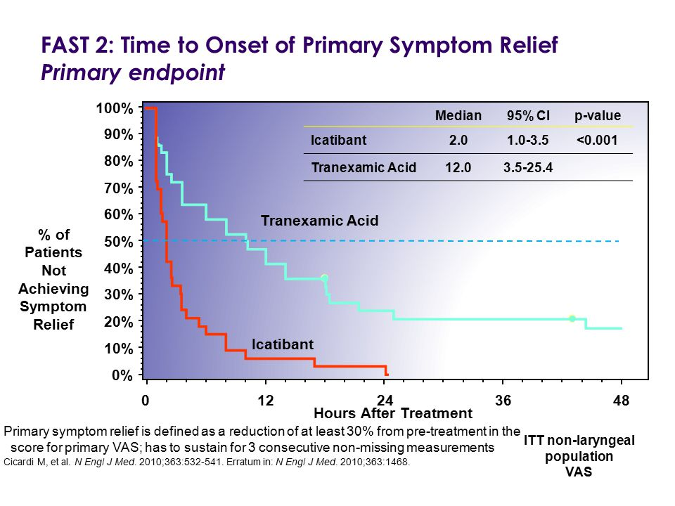 FAST 2: Time to Onset of Primary Symptom Relief Primary endpoint Median95% CIp-value Icatibant2.01.0-3.5<0.001 Tranexamic Acid12.03.5-25.4 012243648 T