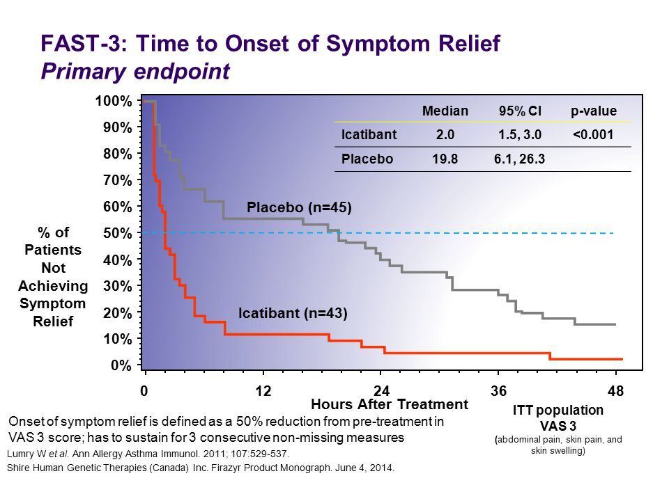 012243648 0% 10% 20% 30% 40% 50% 60% 70% 80% 90% 100% % of Patients Not Achieving Symptom Relief Median95% CIp-value Icatibant2.01.5, 3.0<0.001 Placeb