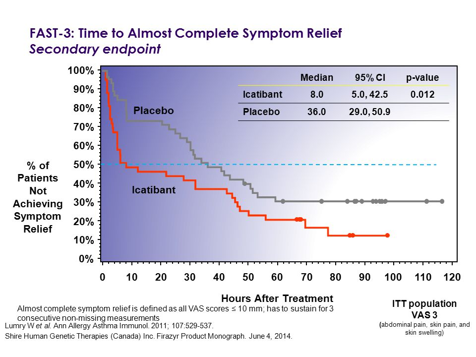 FAST-3: Time to Almost Complete Symptom Relief Secondary endpoint 0102030405060708090100110120 Median95% CIp-value Icatibant8.05.0, 42.50.012 Placebo3