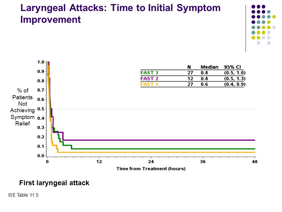Laryngeal Attacks: Time to Initial Symptom Improvement % of Patients Not Achieving Symptom Relief First laryngeal attack Shire Proprietary & Confident