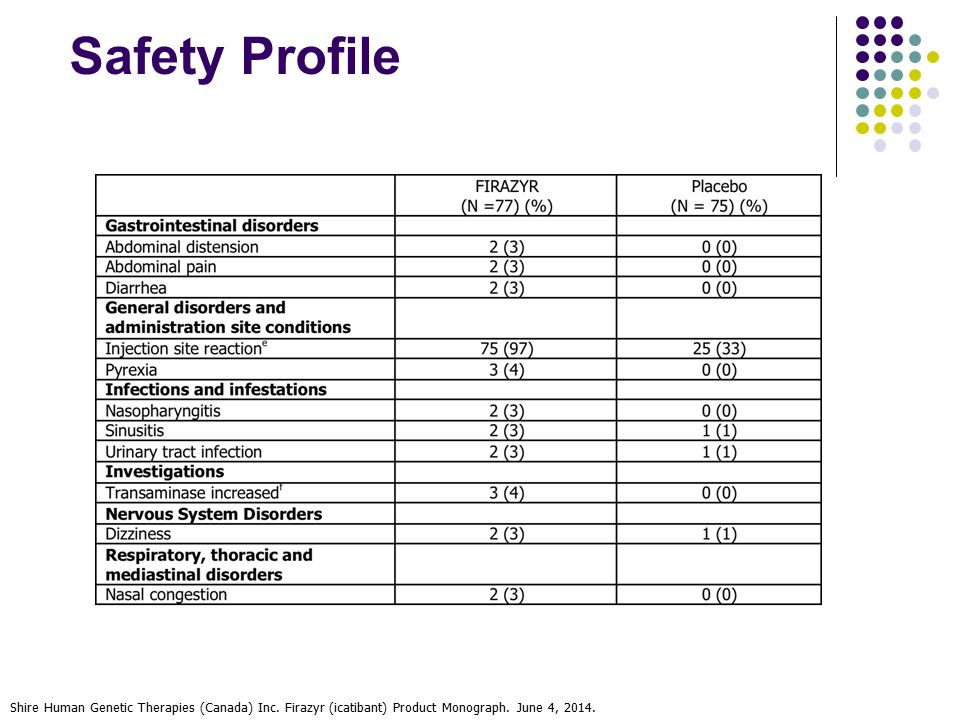 Safety Profile Shire Human Genetic Therapies (Canada) Inc. Firazyr (icatibant) Product Monograph. June 4, 2014.