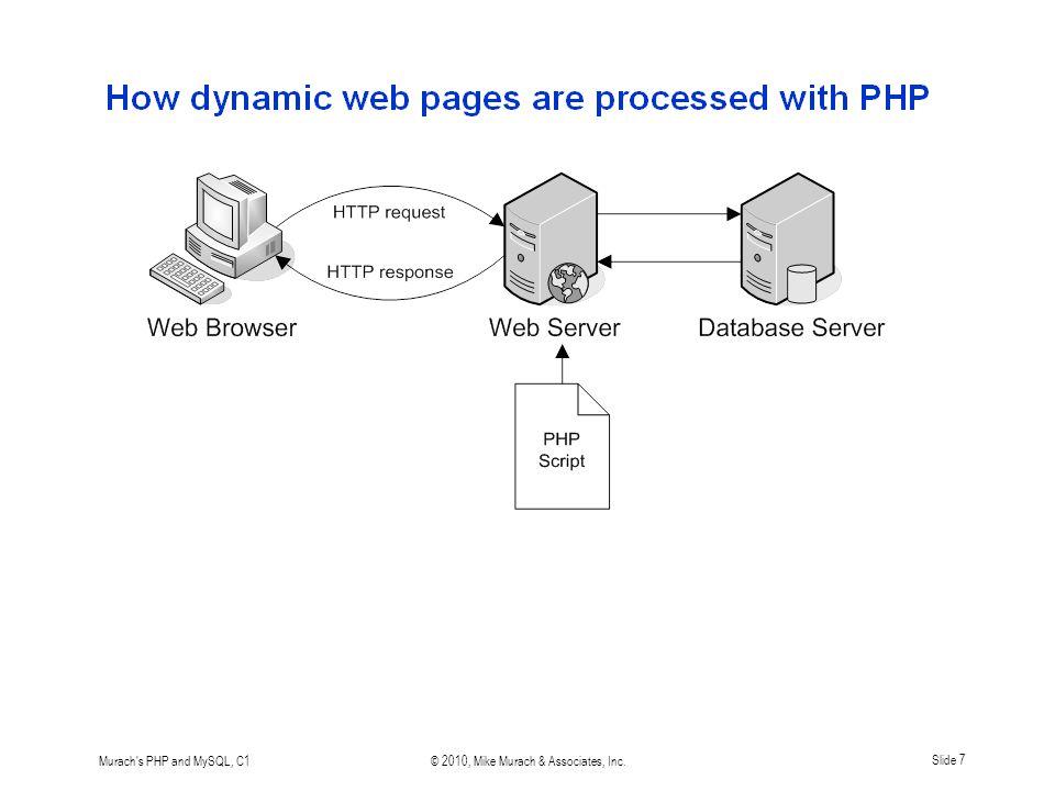 Murach s PHP and MySQL, C1© 2010, Mike Murach & Associates, Inc.Slide 7