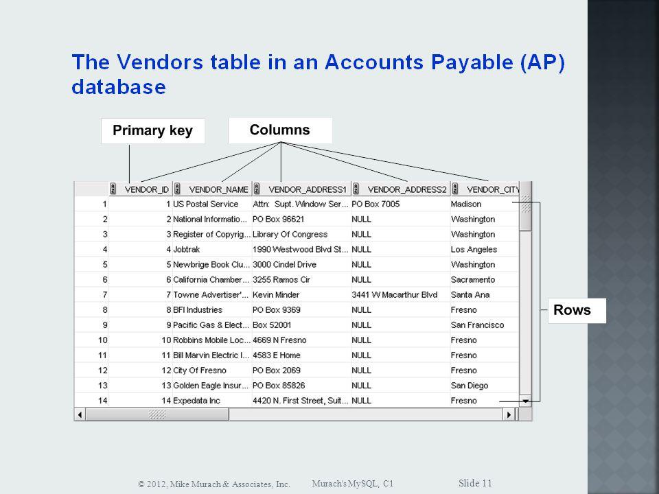 Murach s MySQL, C1 © 2012, Mike Murach & Associates, Inc. Slide 11