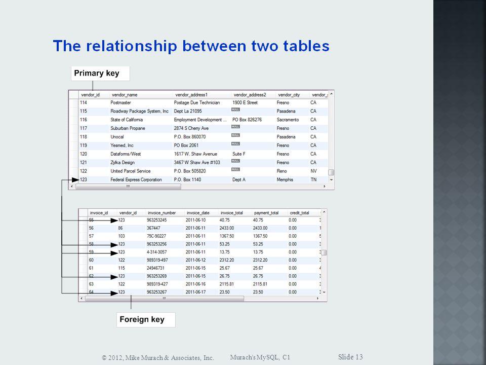 Murach s MySQL, C1 © 2012, Mike Murach & Associates, Inc. Slide 13