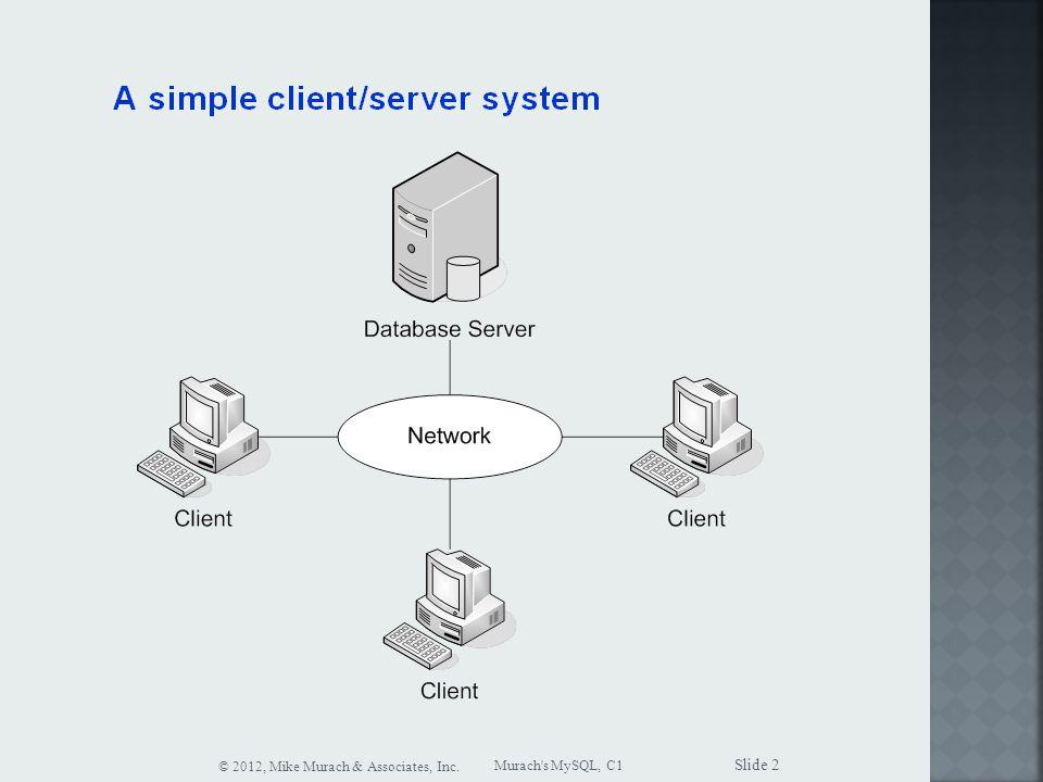 Murach s MySQL, C1 © 2012, Mike Murach & Associates, Inc. Slide 2