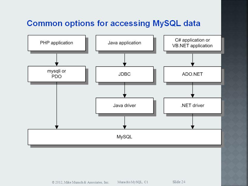 Murach s MySQL, C1 © 2012, Mike Murach & Associates, Inc. Slide 24