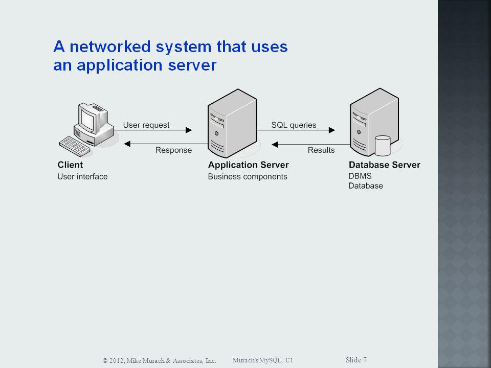 Murach s MySQL, C1 © 2012, Mike Murach & Associates, Inc. Slide 7