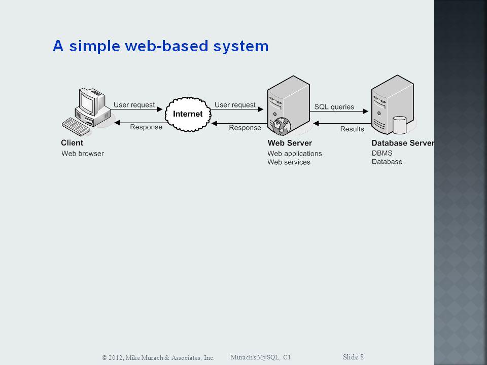 Murach s MySQL, C1 © 2012, Mike Murach & Associates, Inc. Slide 8