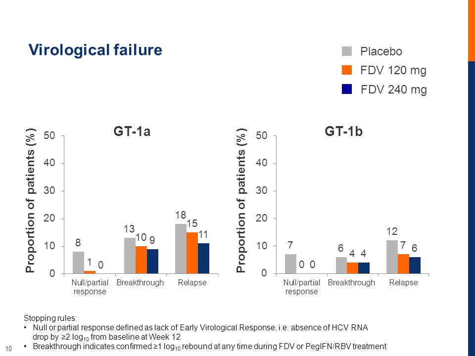10 Virological failure GT-1bGT-1a Proportion of patients (%) Placebo FDV 120 mg FDV 240 mg Stopping rules: Null or partial response defined as lack of Early Virological Response, i.e.