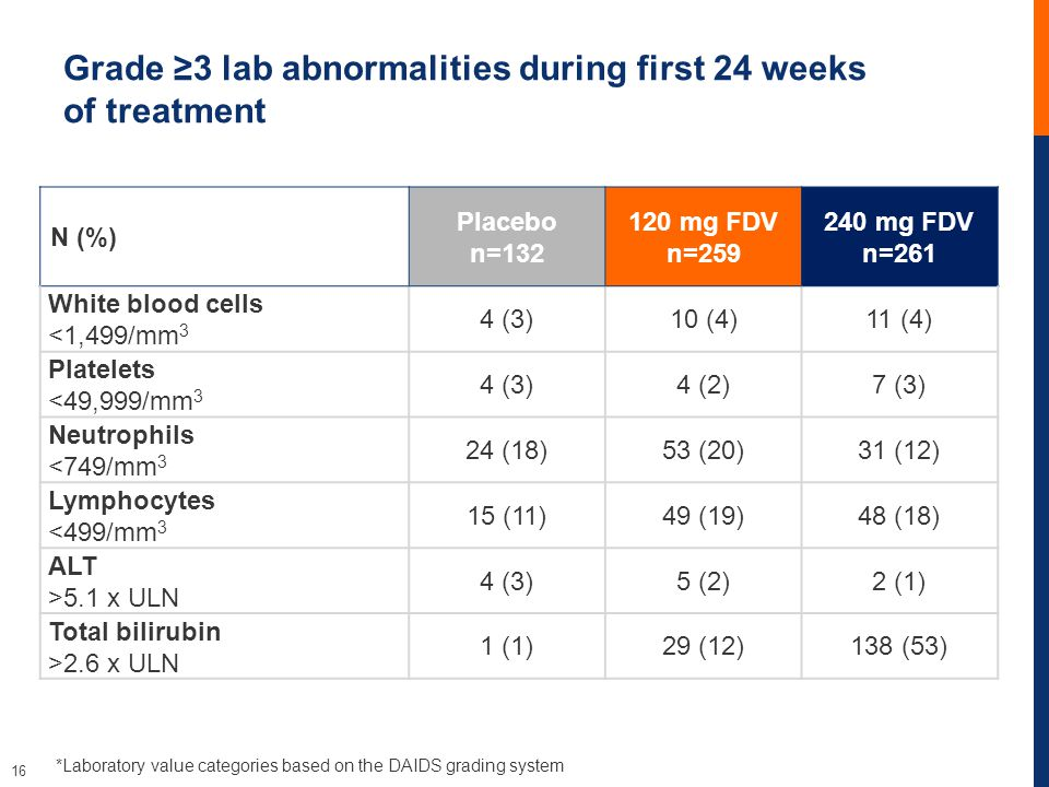 16 Grade ≥3 lab abnormalities during first 24 weeks of treatment *Laboratory value categories based on the DAIDS grading system N (%) Placebo n=132 120 mg FDV n=259 240 mg FDV n=261 White blood cells <1,499/mm 3 4 (3)10 (4)11 (4) Platelets <49,999/mm 3 4 (3)4 (2)7 (3) Neutrophils <749/mm 3 24 (18)53 (20)31 (12) Lymphocytes <499/mm 3 15 (11)49 (19)48 (18) ALT >5.1 x ULN 4 (3)5 (2)2 (1) Total bilirubin >2.6 x ULN 1 (1)29 (12)138 (53)