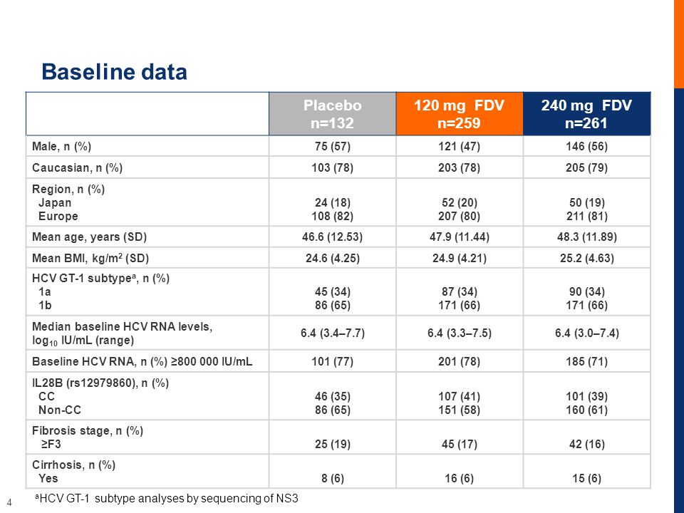 4 Baseline data a HCV GT-1 subtype analyses by sequencing of NS3 Placebo n=132 120 mg FDV n=259 240 mg FDV n=261 Male, n (%)75 (57)121 (47)146 (56) Caucasian, n (%)103 (78)203 (78)205 (79) Region, n (%) Japan Europe 24 (18) 108 (82) 52 (20) 207 (80) 50 (19) 211 (81) Mean age, years (SD)46.6 (12.53)47.9 (11.44)48.3 (11.89) Mean BMI, kg/m 2 (SD)24.6 (4.25)24.9 (4.21)25.2 (4.63) HCV GT-1 subtype a, n (%) 1a 1b 45 (34) 86 (65) 87 (34) 171 (66) 90 (34) 171 (66) Median baseline HCV RNA levels, log 10 IU/mL (range) 6.4 (3.4–7.7)6.4 (3.3–7.5)6.4 (3.0–7.4) Baseline HCV RNA, n (%) ≥800 000 IU/mL101 (77)201 (78)185 (71) IL28B (rs12979860), n (%) CC Non-CC 46 (35) 86 (65) 107 (41) 151 (58) 101 (39) 160 (61) Fibrosis stage, n (%) ≥F325 (19)45 (17)42 (16) Cirrhosis, n (%) Yes8 (6)16 (6)15 (6)
