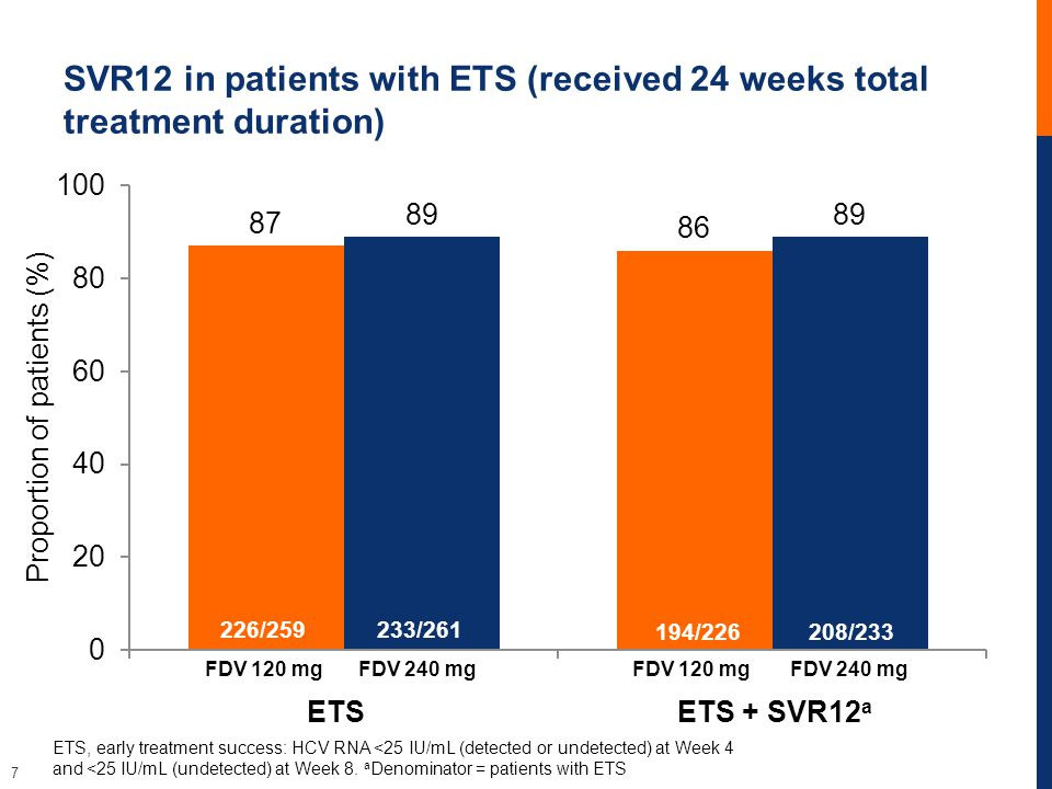 7 SVR12 in patients with ETS (received 24 weeks total treatment duration) Proportion of patients (%) ETSETS + SVR12 a ETS, early treatment success: HCV RNA <25 IU/mL (detected or undetected) at Week 4 and <25 IU/mL (undetected) at Week 8.