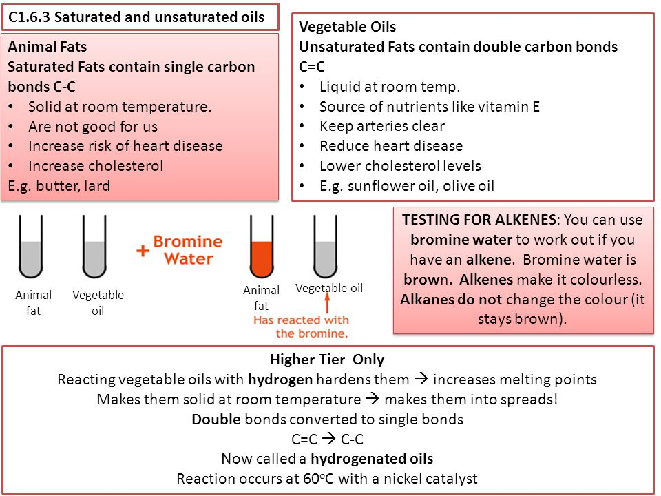 C1.6.3 Saturated and unsaturated oils Vegetable Oils Unsaturated Fats contain double carbon bonds C=C Liquid at room temp. Source of nutrients like vi