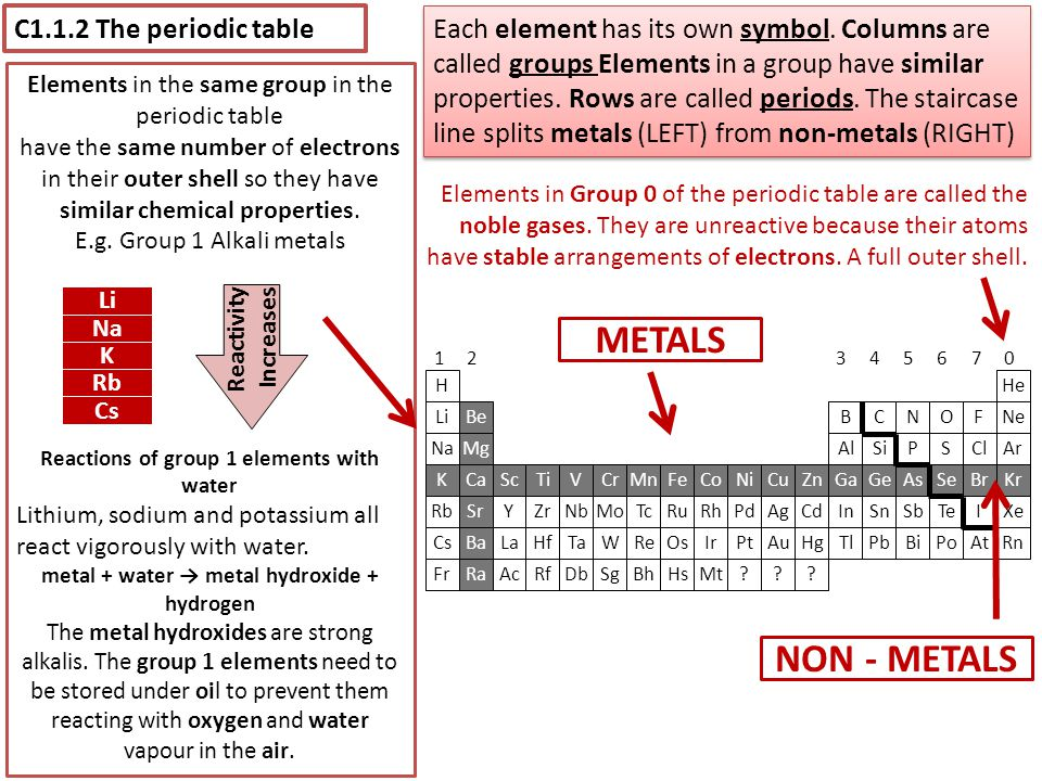 C1.1.2 The periodic table Each element has its own symbol. Columns are called groups Elements in a group have similar properties. Rows are called peri