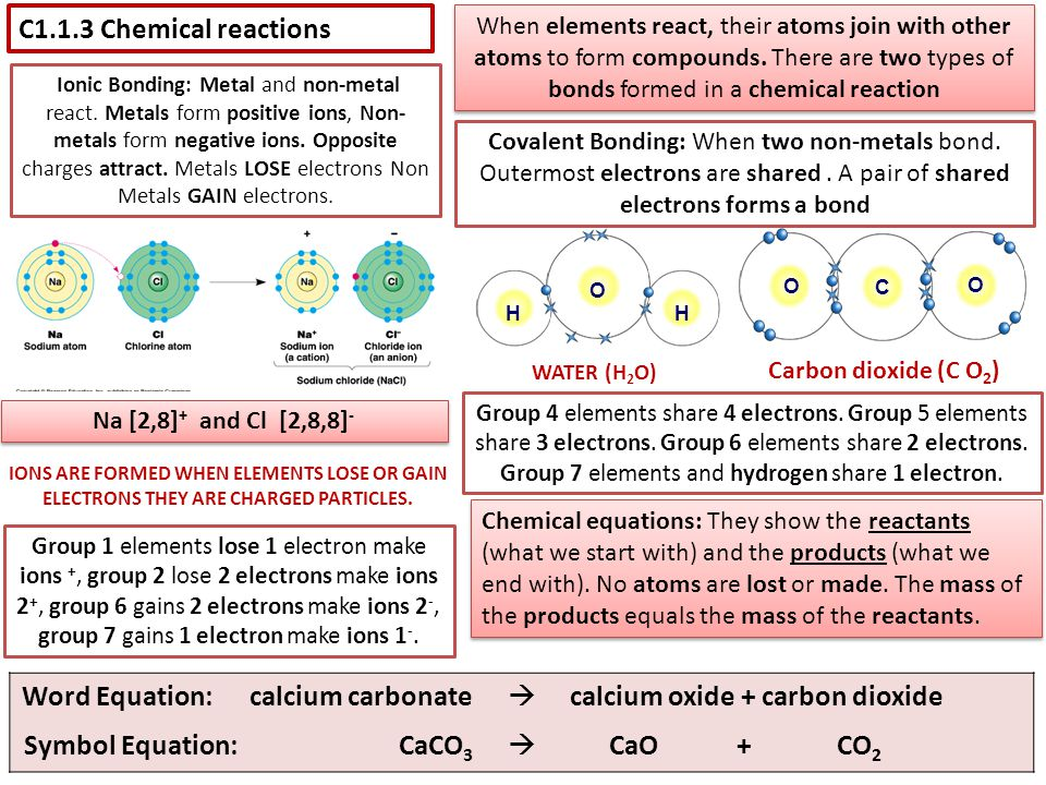 C1.1.3 Chemical reactions When elements react, their atoms join with other atoms to form compounds. There are two types of bonds formed in a chemical