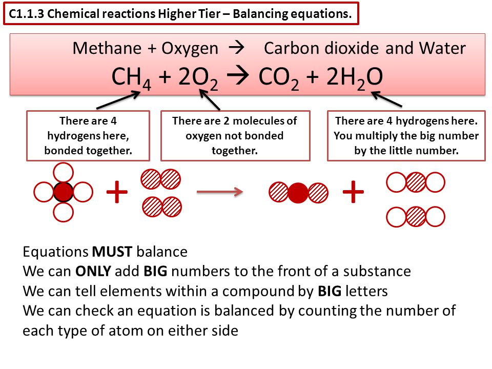 C1.1.3 Chemical reactions Higher Tier – Balancing equations. + + Methane + Oxygen  Carbon dioxide and Water CH 4 + 2O 2  CO 2 + 2H 2 O Methane + Oxy