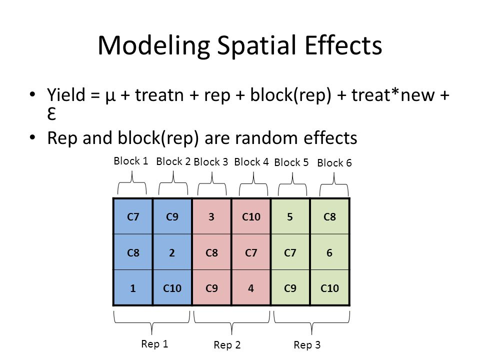 Modeling Spatial Effects Yield = µ + treatn + rep + block(rep) + treat*new + Ɛ Rep and block(rep) are random effects C7C93C105C8 2 C7 6 1C10C94 C10 Rep 1 Rep 2Rep 3 Block 1 Block 2 Block 3Block 4 Block 5 Block 6