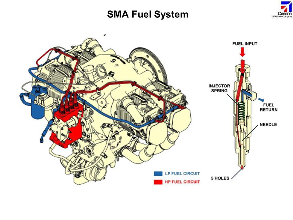 SMA Fuel System