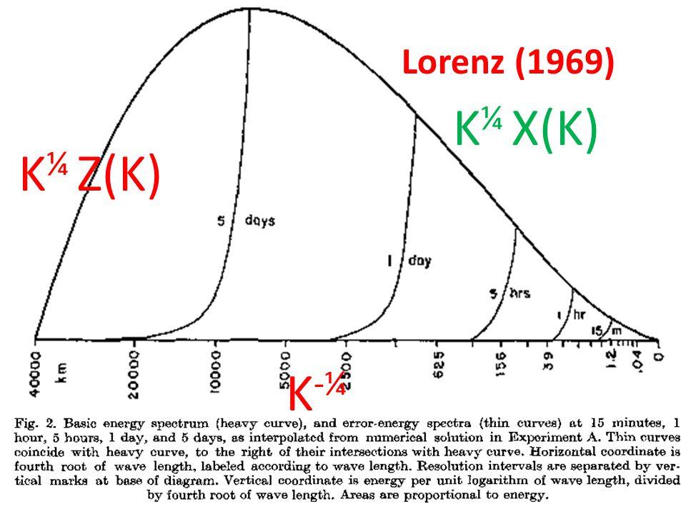 Lorenz (1969) K -¼ K ¼ Z(K) K ¼ X(K)